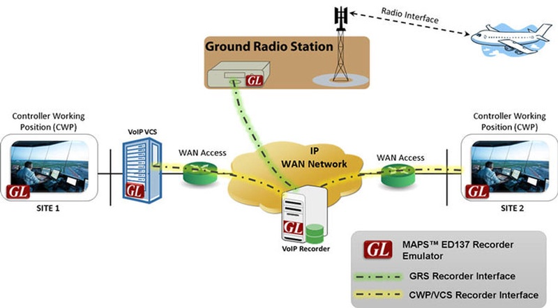 GL Enhances MAPS™ SIP to Support Instant Messaging using MSRP for